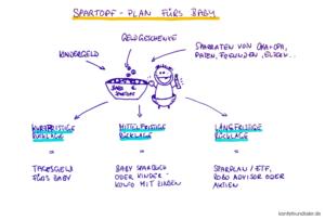 Babykonto und Spartopfplan