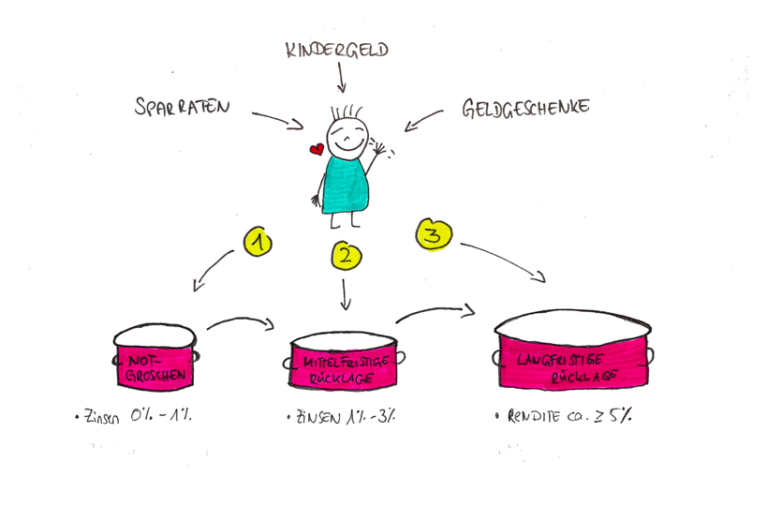 kinder-spartopf-plan