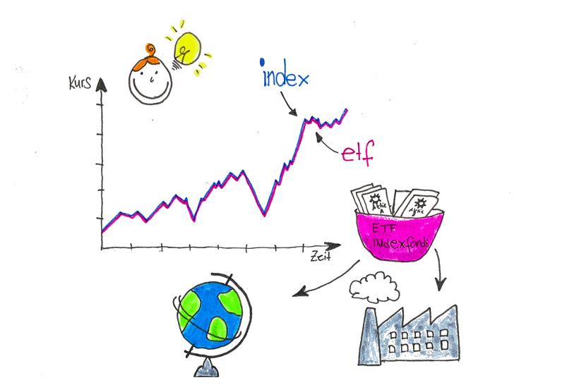 etf indexfonds