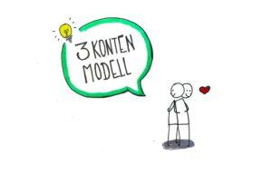 3-konten-modell