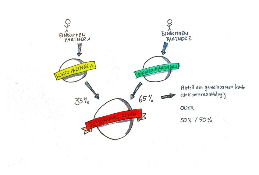 3-Konten-Modell -Einkommensabhängige Variante