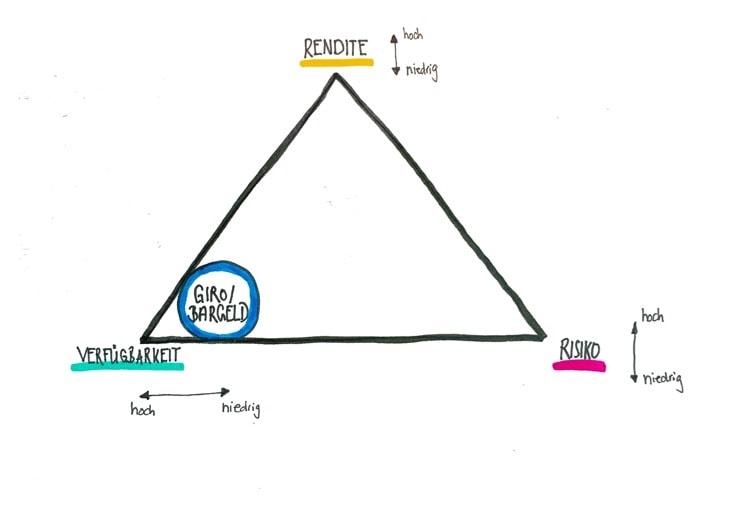 magische dreieck geldanlage - girokonto