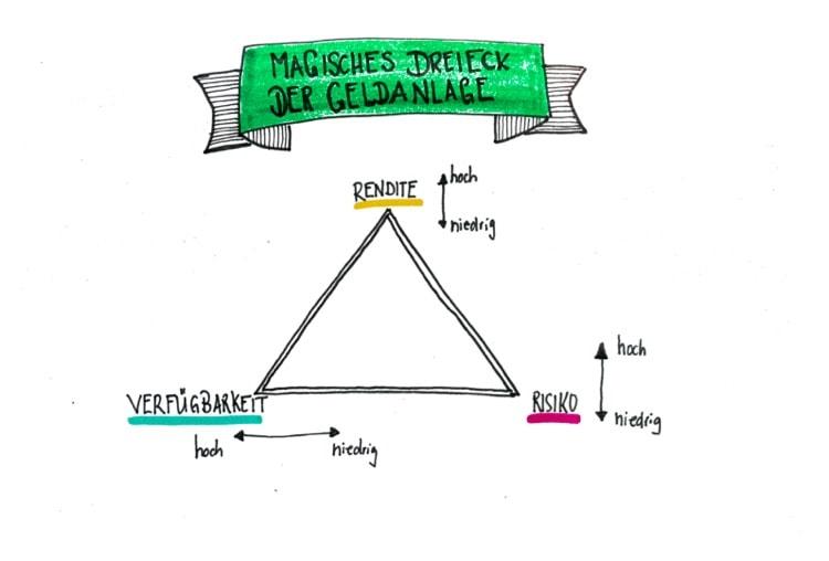 magisches dreieck der geldanlage